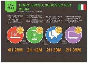 Tempo sui Social Network